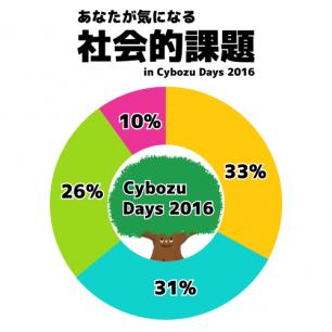 あなたが気になる社会的課題 in Cybozu Days 2016